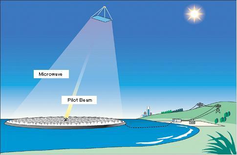 תחנת הקליטה לגלי לייזר ומיקרו על פני כדור הארץ
