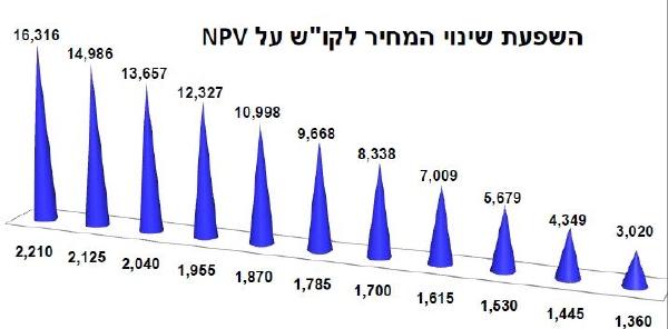 """השפעת שינוי המחיר לקו""""ש על NP"""