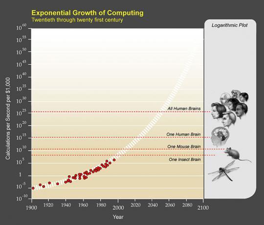 איור 3: גידול כוח החישוב