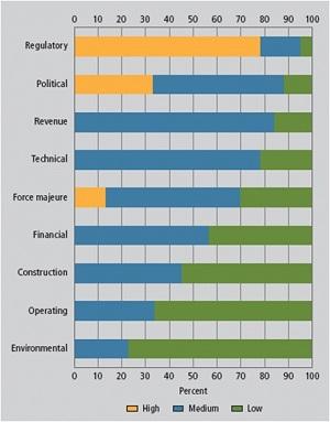 מיפוי הסיכונים העסקיים והפיננסיים בפרויקטים של אנרגיה סולארית