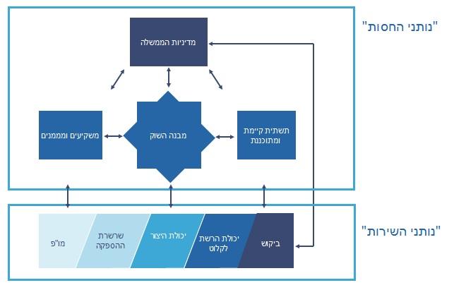 יחסי הגומלין בין הגורמים המשפיעים בתחום האנרגיה הסולארית