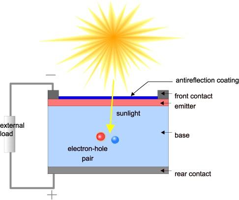 מודל של תא סולארי