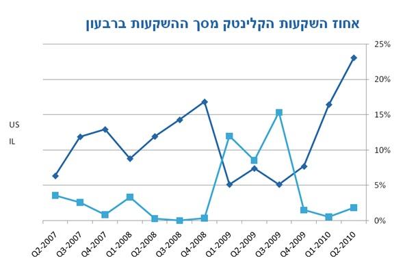 """מגמת השקעות בקלינטק בארה""""ב מול ישראל"""