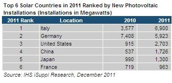 טבלת שש המדינות המובילות בהתקנות 2011