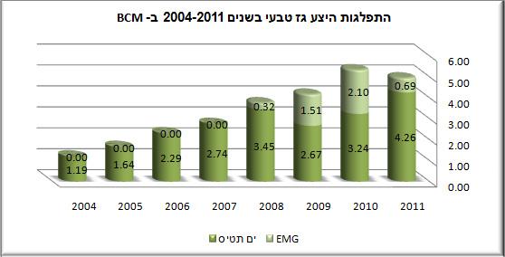 ייצור גז EMG לעומת ים תטיס 2004-2011 נתונים: משרד הנארגיה והמים