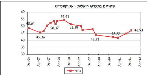 גרף תעריפי החשמל במחירים ריאליים