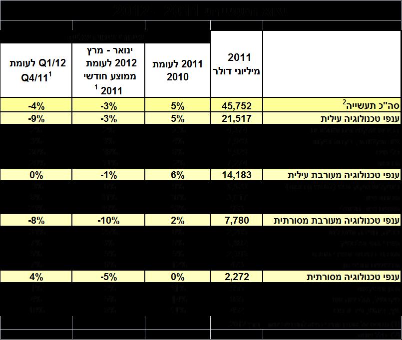 נתוני ייצוא תעשייתי 2011-2012 עריכה: התאחדות התעשיינים