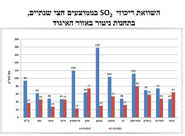 תוצאות דו שנתיות מתחנות ניטור הגופרית הדו חמצנית בחיפה