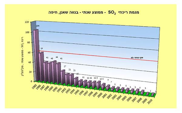 נתוני פליטת הגופרית הדו חמצנית בנווה שאנון, נמסר מעיריית חיפה