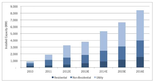 צפי התקנות לשוק הסולארי האמריקאי נתונים: GTM ריסריצ'