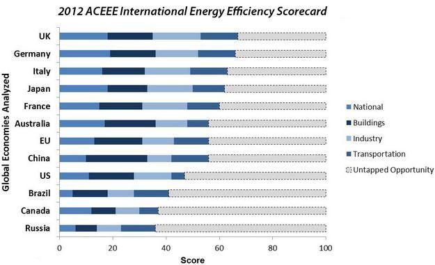 טבלת המדינות היעילות ביותר על פי ארגון הACEEE