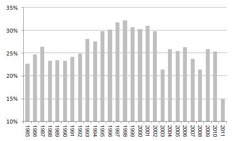 """חלקה היחסי של האנרגיה הגרעינית בייצור החשמל ביפן משנת 1985 ועד לשנת 2011 נתונים: ד""""ש ברוקראז"""