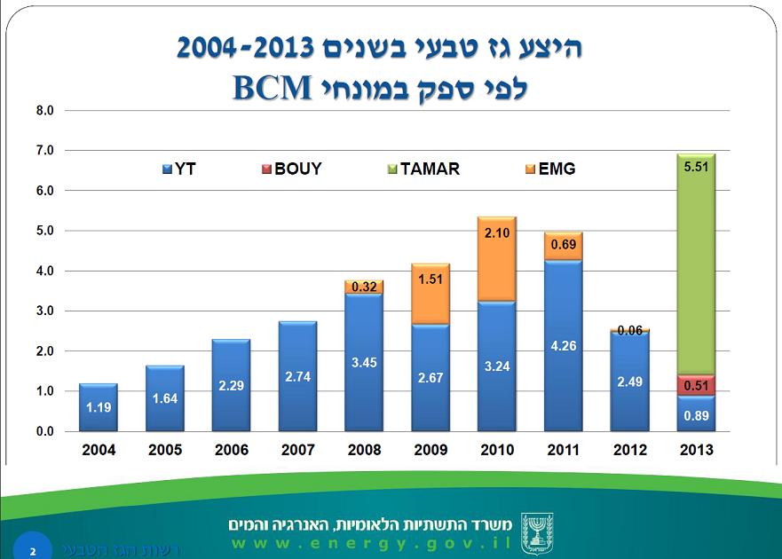 היצע גז 2004-2013 לפי ספק