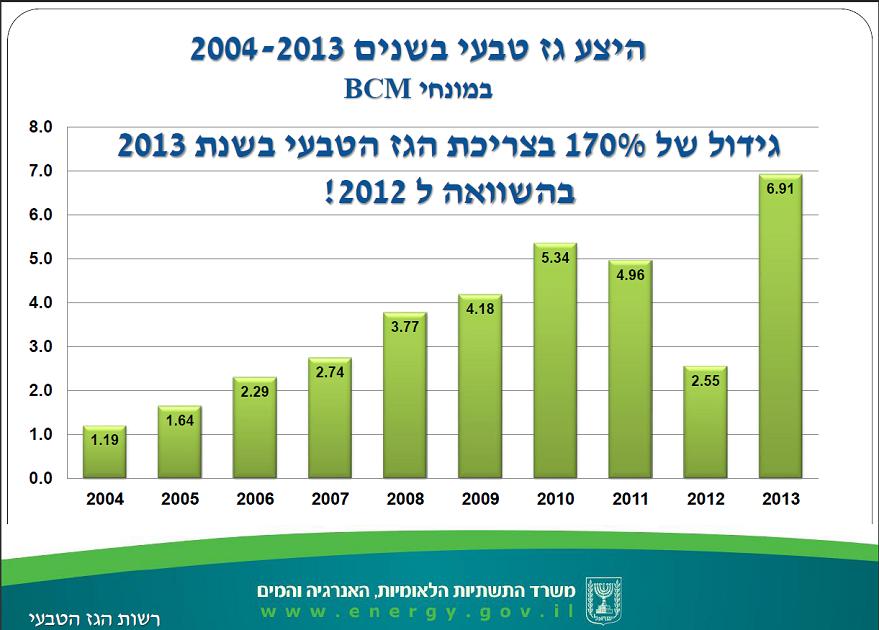 היצע גז 2004-2013