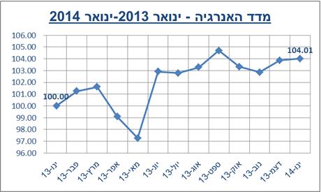 מדד האנרגיה - ינואר 2013-ינואר 2014