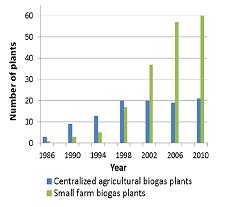 •נתונים מתוך: Jorgensen et al 2010