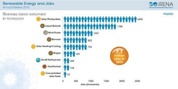 אירנה אנרגיות מתחדשות תעסוקה בעולם 2015