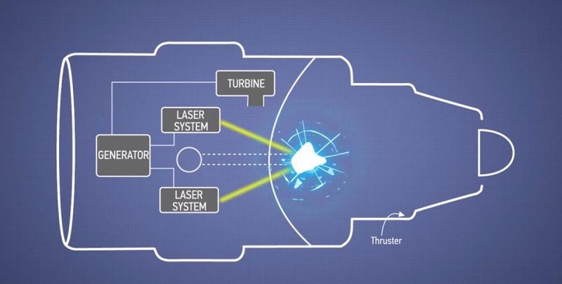תרשים מנוע הלייזר והיתוך גרעיני של בואינג