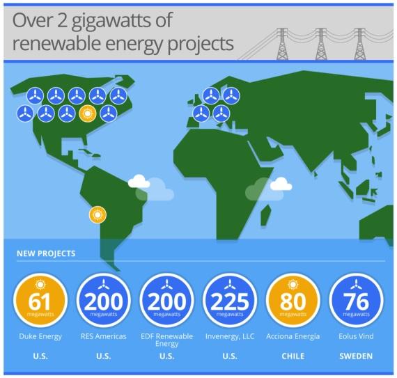 רכישת האנרגיה המתחדשת הגדולה של גוגל, 842 מגה-וואט