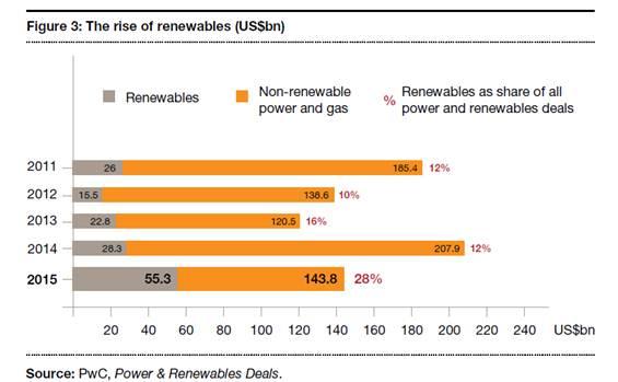 עלייה בשווי העסקאות בתחום האנרגיה המתחדשת (בין השנים 2011-2015)