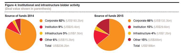 חלוקת מקורות המימון בענף האנרגיה לשנת 2015
