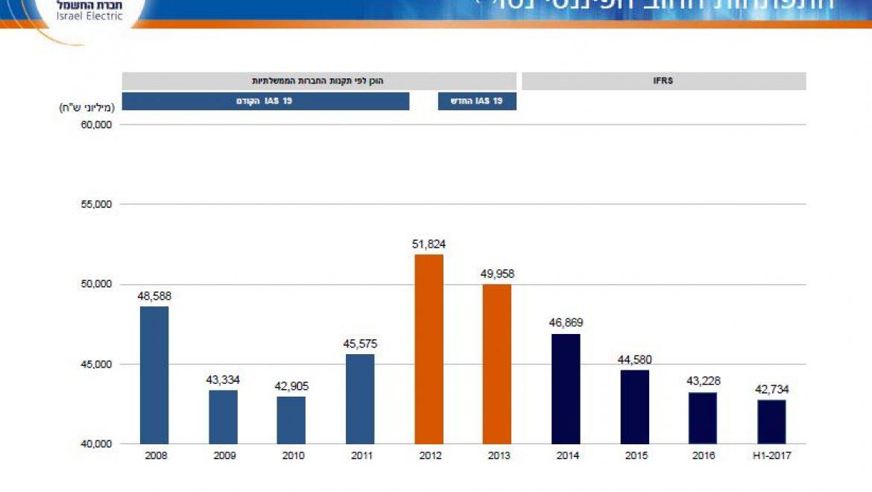 חברת הדירוג הבינלאומית Global Ratings P&S העלתה את דירוג האשראי הבינלאומי של חברת החשמל ל BBB