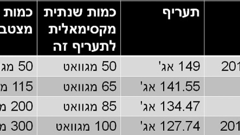 בין יעדים למציאות – רגולציה בתחום הסולארי בישראל ובאירופה
