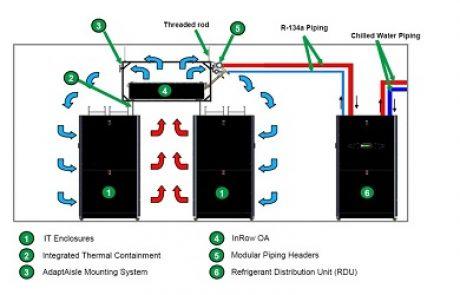 שניידר אלקטריק השיקה פתרון חדש להתייעלות אנרגטית עבור דטה-סנטר