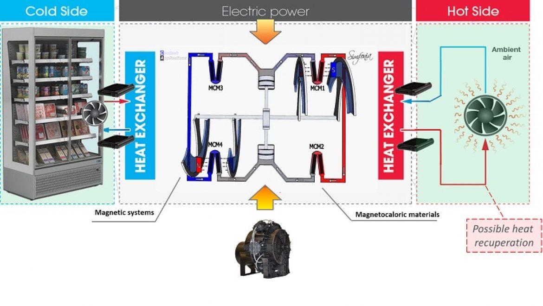 קירור עתידני: מערכת קירור מגנטית מסחרית ראשונה מגיעה לשוק
