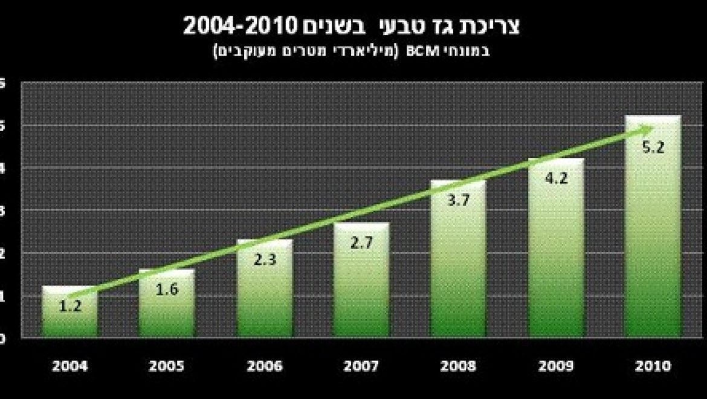 גידול של כ- 23% בצריכת הגז הטבעי במשק הישראלי בשנת 2010