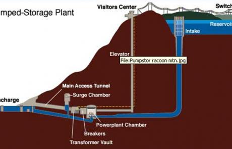 שימוע רשות החשמל בנושא אגירה שאובה: המתקן יעבור למנהל המערכת בסיום החוזה