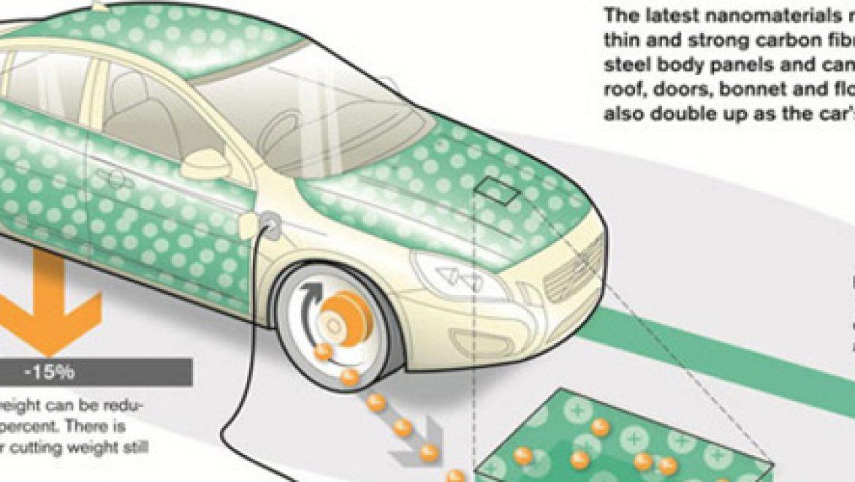 וולוו מציגה תחליף לבטריה ברכב חשמלי: חיפוי פולימרי שנטען ממהלך הבלימה